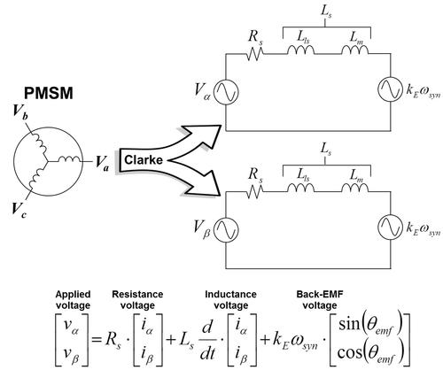 Figure 1. Stationary frame voltage equations for permanent magnet synchronous motor