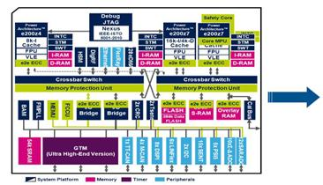 ST Brings More Power MCUs to Auto Electronics