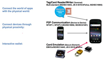 NFC Tags Get Much Needed Security Upgrade