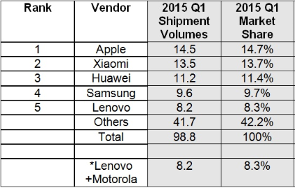 China Smartphone Shipments by top 5 vendors (unit: millions)