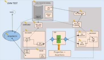 New Tool Automates Register Verification Process for FPGA, SoC & IP Designs