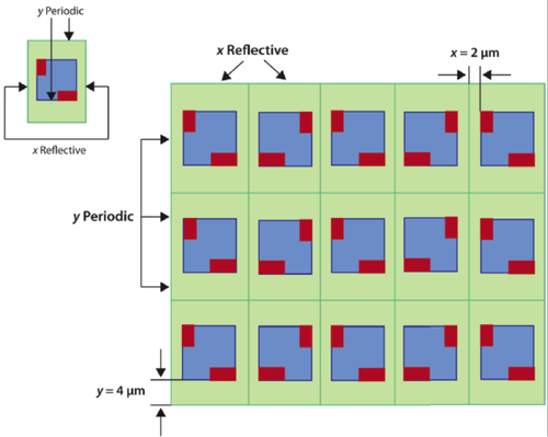 A boundary condition extraction technique works well for memories, because identical structures are repeated over and over again.