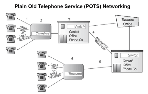 plain telephone service diagram plain telephone service topology elsavadorla