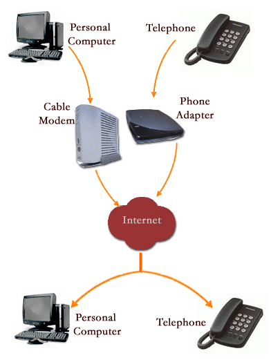 Voice over all-IP is hampered by real-time voice limitations. (Source: www.fcc.gov/encyclopedia/voice-over-internet-protocol-voip)