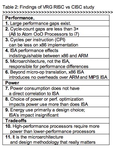 Findings of VRG RISC vs CISC study (Source: University of Minnesota)