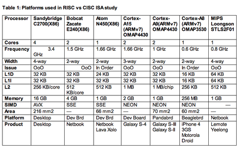 Platforms used in RISC vs CISC ISA study