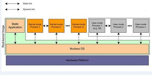 Figure 1: A process model like that available on Mentor's Nucleus offers increased device reliability due to faster isolation of software faults and the ability of a deployed system to self-diagnose.