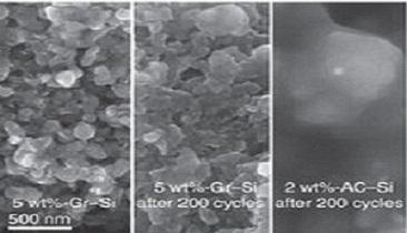 Electron microscope images showing volumetric density of a Gr-Si electrode (left) before and (middle) after 200 cycles and (right) the AC-Si electrode after 200 cycles. Source: SAIT