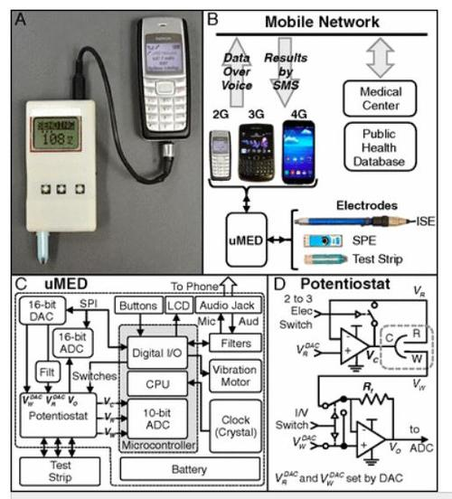An Arduino-based uMED device tests a glucose test strip and sends the results to a low-end mobile phone through a standard audio cable. (Source: U.S National Academy of Sciences (http://www.pnas.org))