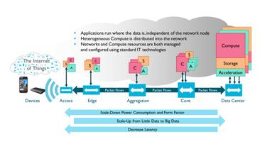 Freescale Takes on the Network Edge
