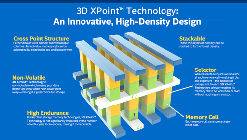 3D XPoint shown in diagramatic form with two-terminal select device stacked above two-terminal memory cell. So far one-bit per cell. Source: Intel.