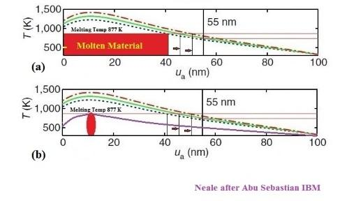 Figure 1: (a) Examples of Temperature profiles and melting for different SET currents, (b) the possible profile for the I(melt) current.