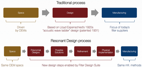 RF filter process
