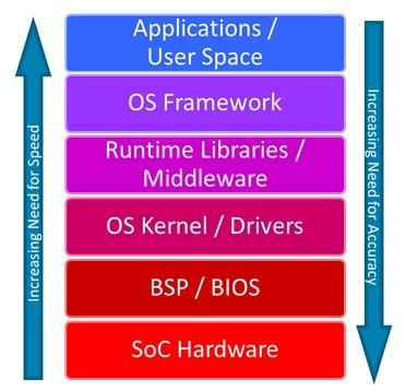 Figure 1: The relative importance of speed and performance at different levels of a software stack.