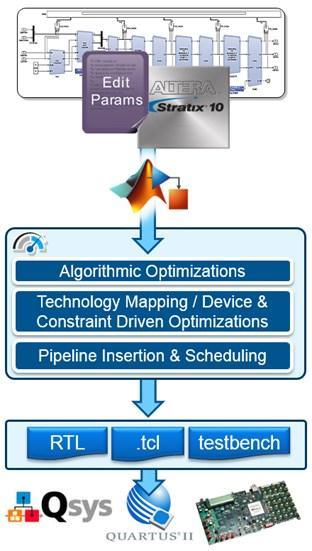 Figure 1. Simulink high level design to optimized hardware.