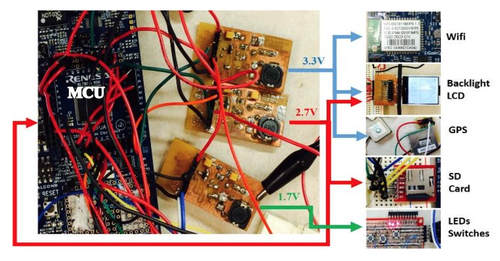 The typical embedded system consists of a microcontroller (MCU) and a variety of peripherals each with its own voltage requirements. (Source: NCSU)
