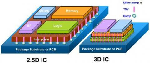 Novati can manufacture heterogeneous 3-D chip or incorporate 2.5-D interposers.(Source: Novati, used by permission)