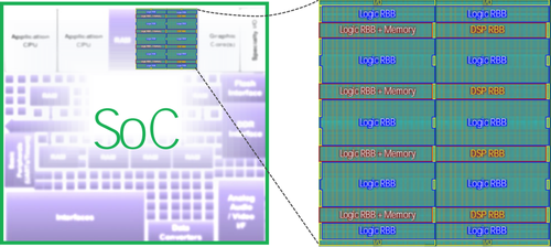 Example SoC with a FlexLogix FPGA using 5,000 look-up tables made up of one logic-only core and one DSP core with over 2000 input/output lines (I/Os) for interconnections with the rest of the chip. Source: Flex Logix
