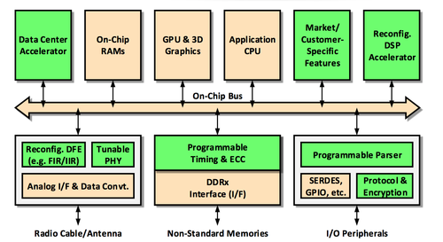 Typical functions added onto a SoC by a Flex Logix FPGA shown in green.Source: Flex Logix