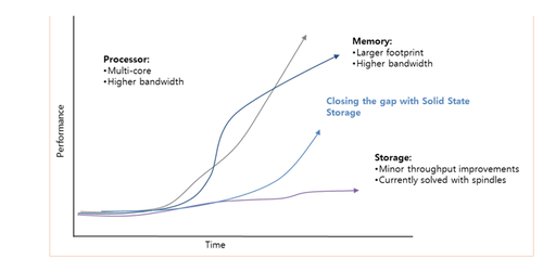 Figure 1.1  Closing the Performance Gap via Solid State Storage. Click here for larger image