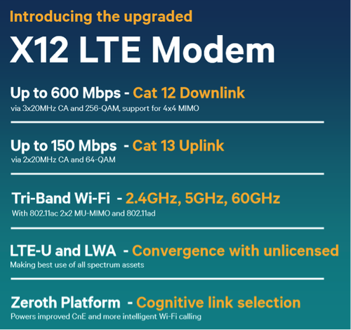 Qualcomm Intros World's Most Powerful LTE Modem