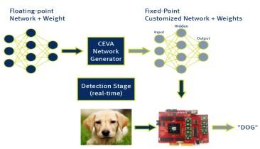 CEVA Accelerates Deep Neural Networks