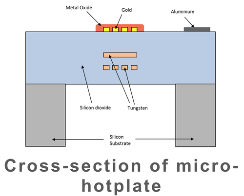 Only Cambridge CMOS Sensors claims to have a Microelectromechanical system complementary metal oxide semiconductor (MEMS-CMOS) hotplate-based gas sensors that can scale to smaller sizes along with the International Technology Roadmap for Semiconductors (ITRS) using the top metal oxide to tuned it to sense specific gases after being heated up by the hotplate below it. (Source: Cambridge CMOS Sensors, used with permission)