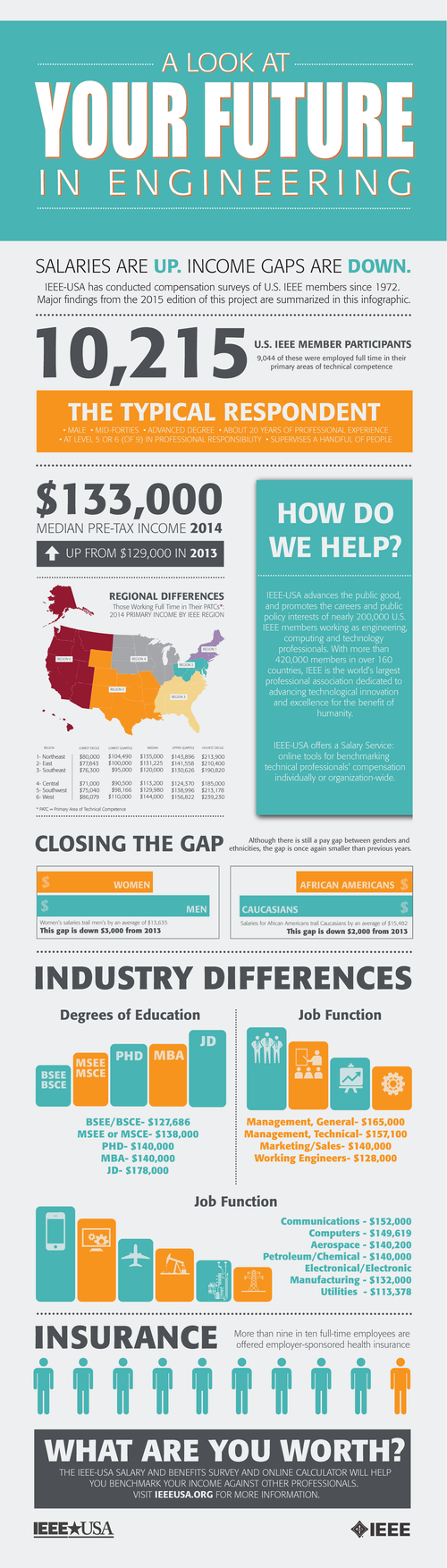 ees report highest pay increase since ee times ieee usa 2015 salary survey infographic