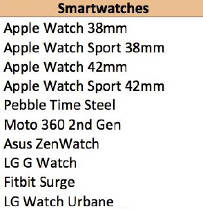 Top 10 Smartwatches Approaching Black Friday 2015 