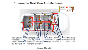 Driven by IEEE Standards, Ethernet Hits the Road in 2016