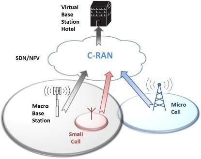 Cloud RANs decouple the wireless hardware to allow white boxes to be deployed (Source: Paul Dillien, High Tech Marketing)
