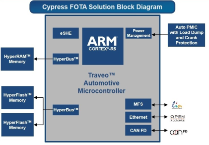 (Source: Cypress Semiconductor)