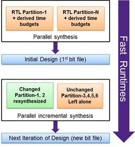Figure 1. Fast initial and incremental runtimes using compile point technology (Source: Synopsys)
