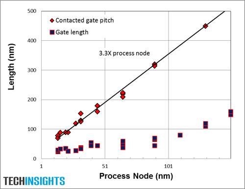 Figure 6: Transistor Gate Length and Contacted Gate Pitch vs. Process Node (Source: TechInsights)