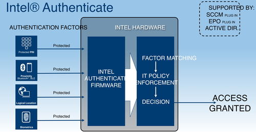 The block-buster addition to 6th Gen Core processors is the hardware two-or-more factor authentication that makes stolen credential break-ins to secure computer systems a thing of the past, according to Intel.
