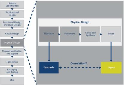 Integrated Circuit (IC) design flow and physical design steps (Source: CEVA)