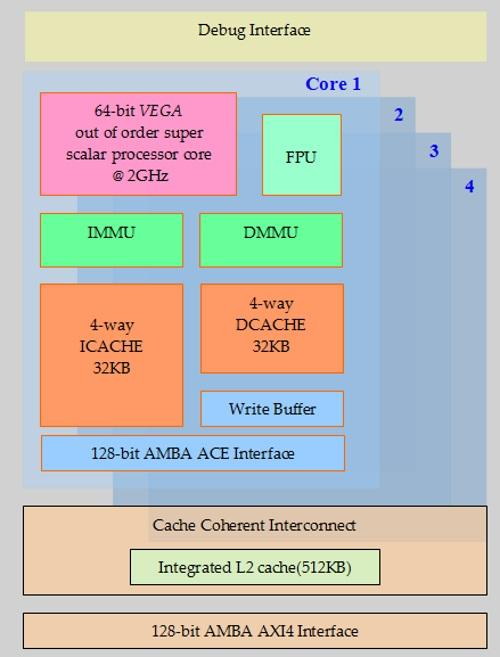 C-DAC's planned Vega RISC-V core will ride standard ARM interconnects. (Image: C-DAC)