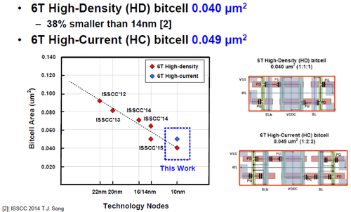 Samsung's 10nm process shrunk its high density SRAM 38%, and a high current one by a smaller percentage over a prior 14nm device.  (Click here to see a larger image. (Images: Samsung, ISSCC)