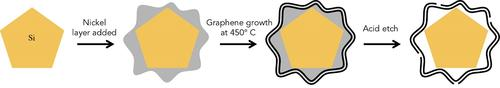 Stanford/SLAC process for creating graphene cages. Source: Y. Li et al./Nature Energy