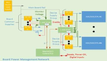 Comparing CPLD-Based Circuit Board Power Management Architectures