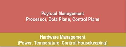 Figure 1. In a typical electronic system, the hardware management elements occupy 10 to 20% of the board space (Source: Lattice Semiconductor)