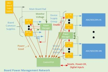 Figure 3. A hardware management system implemented using power manager ICs and a control PLD (Click here to see a larger image. Source: Lattice Semiconductor)