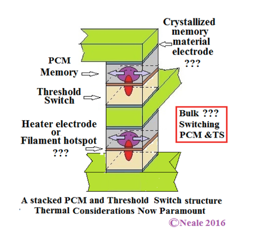 Figure 1: A possible double stack of PCM-threshold switch cells with the hot threshold switch filament serving as  the heater electrode and some questions. Click here for larger image