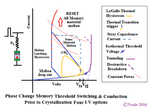 Figure 2: Four threshold switching I-V options and possible conditions for melting, with from left to right pulses of progressively shorter duration and varying amplitude. Click here for larger image