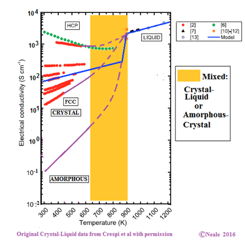 Figure 3: The crystal or amorphous state to melting, speculative curves of possible transitions (dashed purple) overlaid on the original Crespi crystal- to-molten model data.  Click here for larger image
