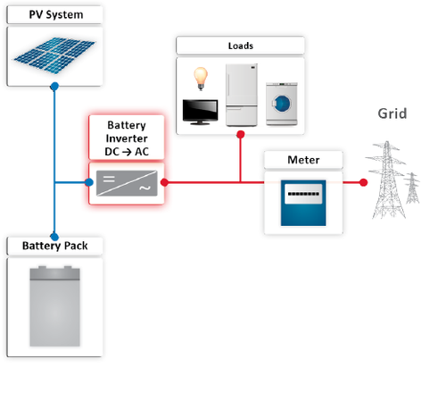 Figure 5b Figure 5. When battery-based storage was an afterthought, power to charge the battery was tapped off the home AC supply and was relatively inefficient due to multiple conversions (a). New architectures include PV monitoring and direct dc coupling improve efficiency (b), with options to also integrate the inverter and metering for grid-ties. (Images Courtesy of SolarEdge) Click here for larger image