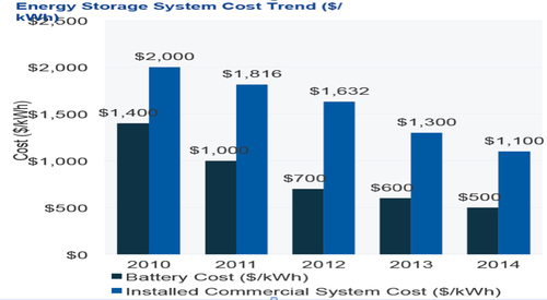 Figure 4. Battery cost per kilowatt-hour has fallen dramatically, with Tesla extending the drop even further, to $350. (Image Courtesy of GTM Research).Click here for larger image