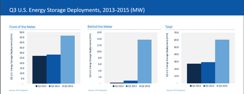 Figure 1. Energy storage deployments topped 60 MW in Q3 of 2015, with 'behind the meter' applications growing by 15x that of Q3 2014. (Source: GTM Research). Click here for larger image