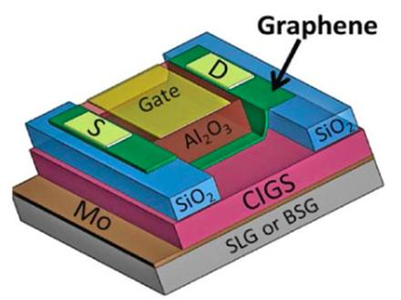 Schematic of a graphene field-effect-transistor used in this study. The device consists of a solar cell containing graphene stacked on top of a high-performance copper indium gallium diselenide (CIGS) semiconductor, which in turn is stacked on an industrial substrate (either soda-lime glass, SLG, or sodium-free borosilicate glass, BSG). 