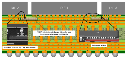 EMIB uses fine-pitch vias and flip-chip interconnects rather than through-hole vias. (Images ISSCC)